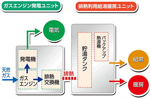 エコウィル四国ガス
