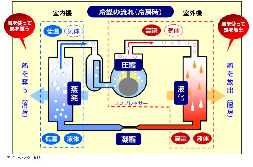 ヒートポンプの仕組み日経トレンディ・ダイキン