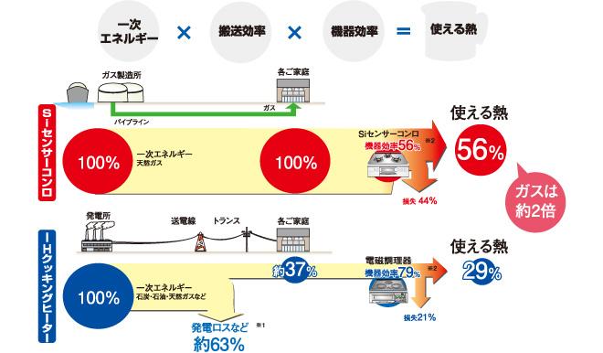 大阪ガス2